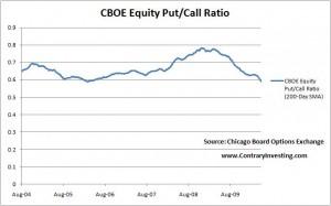 CBOE Put Call Ratio