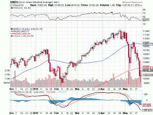 Dow Jones Industrials Price Chart