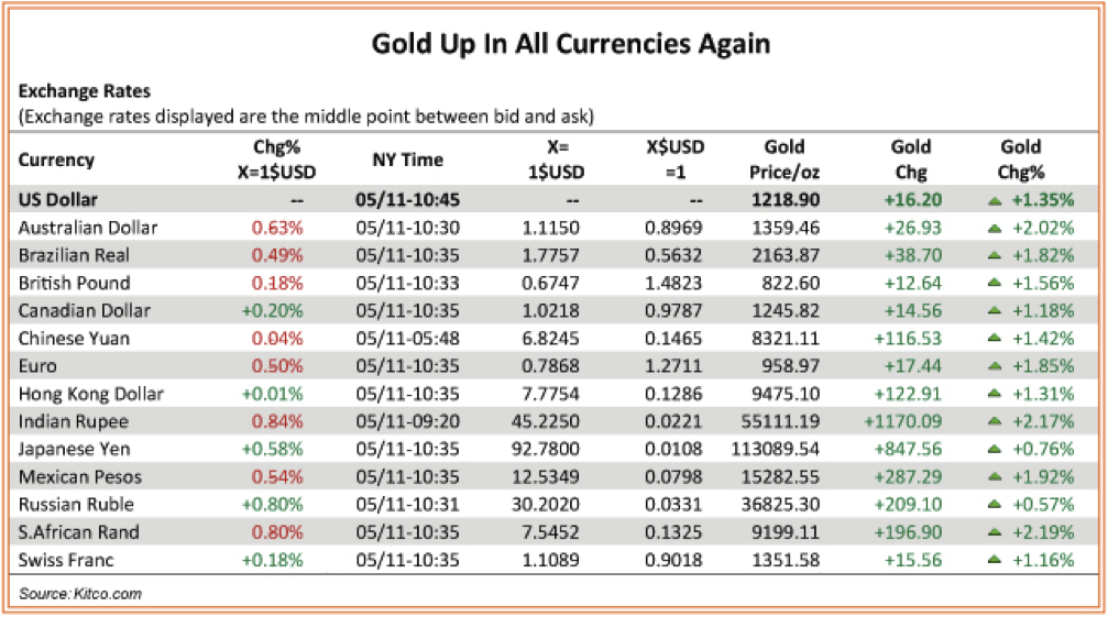 Gold Performance in Foreign Currencies