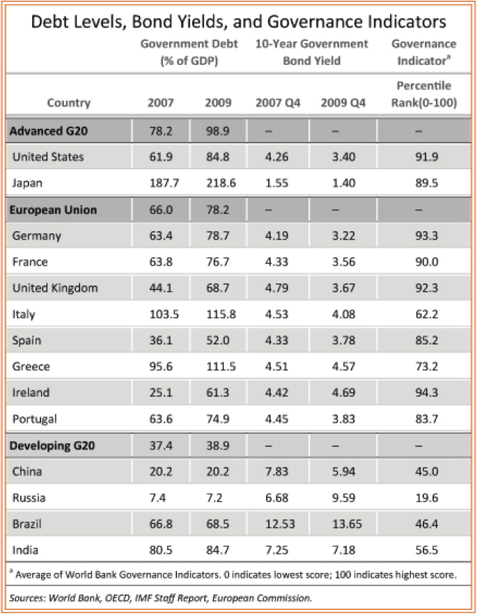 Government Debt Devels By Country