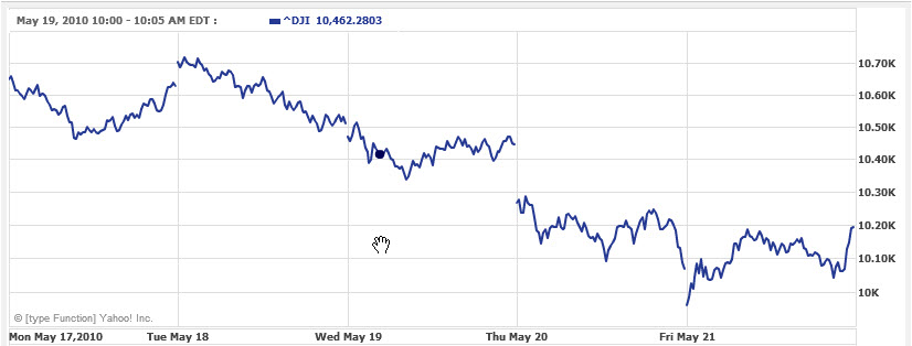 Stock-Market-Price-Chart-May-17-2010