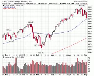 S&P Price and Volume Chart