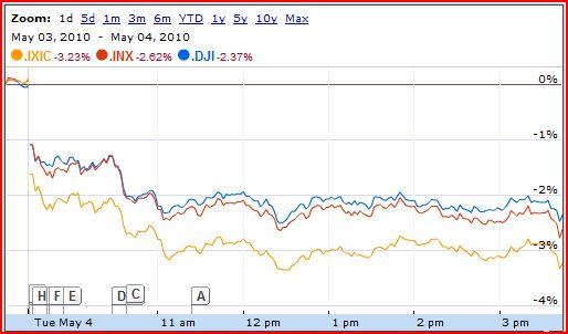 US Stock Prices