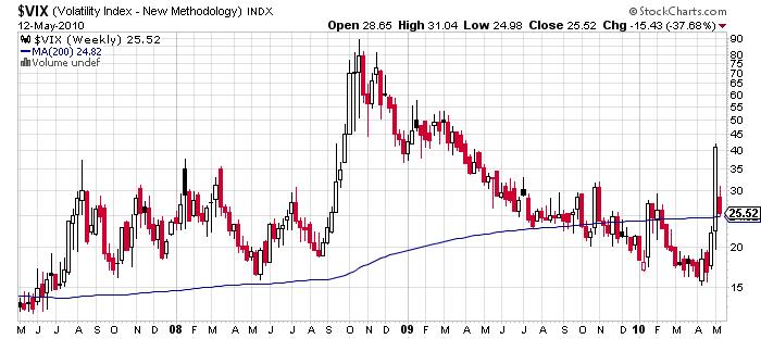 VIX volatility price chart