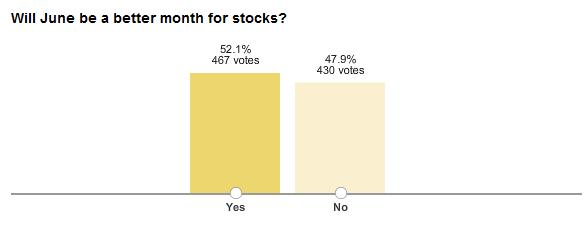 Investor Sentiment Data for May 2010