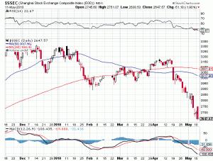 chinese stock market chart