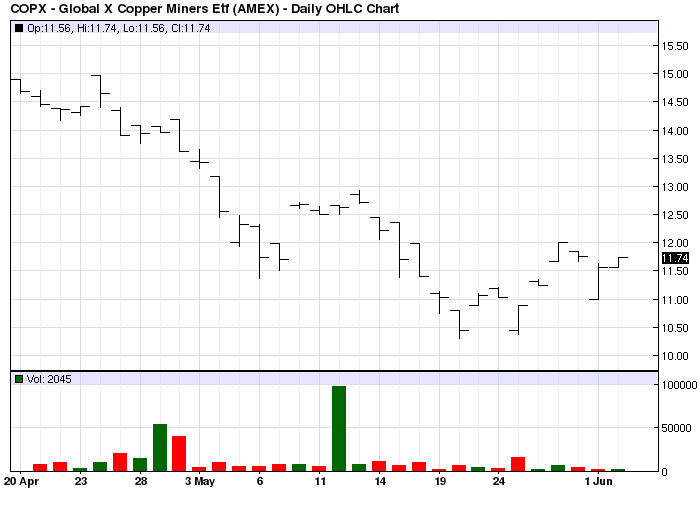 COPX Price Chart 2010