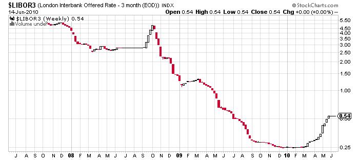 LIBOR London Interbank Offered Rate chart