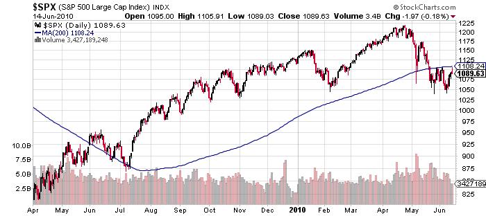S&P 500 Price Chart June 14 2010