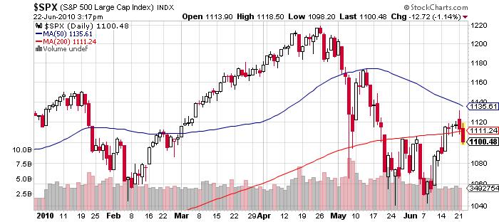 S&P 500 Price Chart June 22 2010