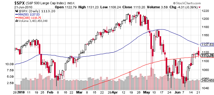 S&P 500 Stock Price Chart June 21 2010