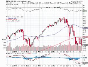 S&P 500 Volume June 4 2010