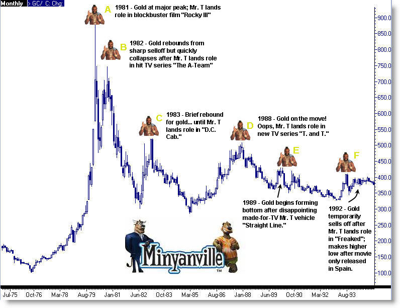 Mr. T and Gold Price Chart