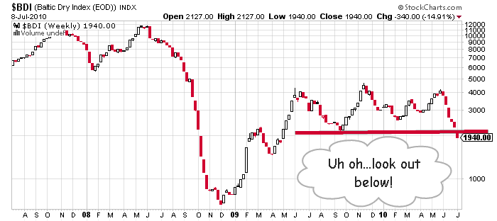 Look out below global economy the baltic dry index in freefall