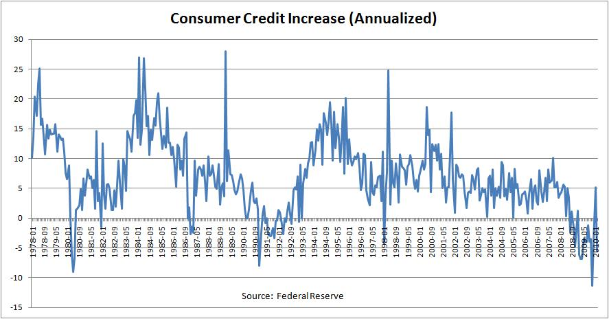 Change In US Consumer Credit