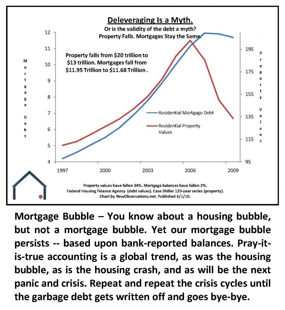 Mortgage Bubble 2010