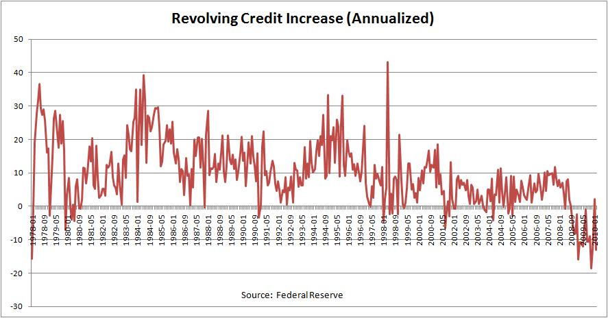 US Revolving Credit Increase