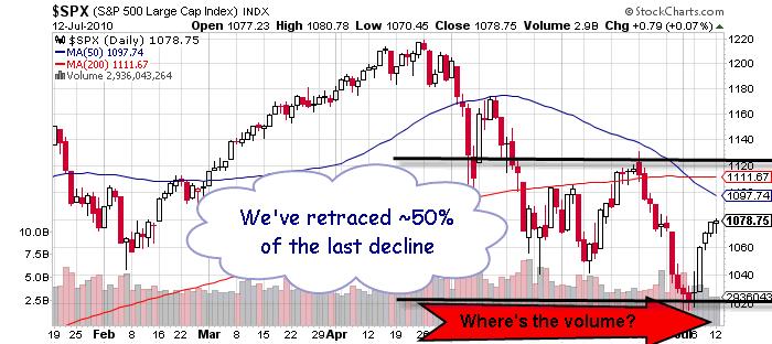S&P 500 Price Chart July 13 2010