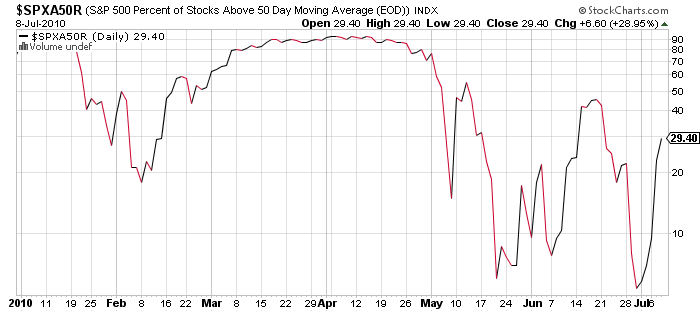 S&P Stocks Above 50 Day Moving Average