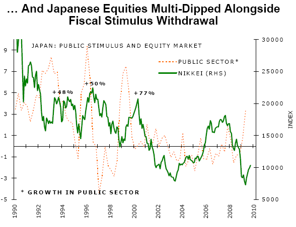 Nikkei vs. spending in public sector