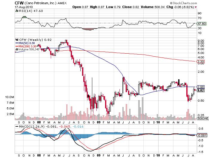 Cano Petroleum CFW Price Chart