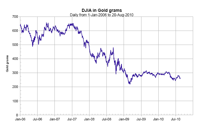 Dow Jones Priced in Gold 2010