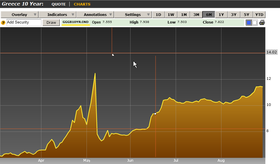 Greece Bond Yield Spreads September 2010