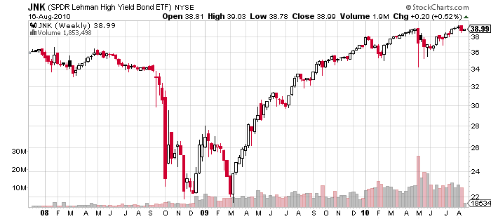 Junk Bonds Price Chart August 2010