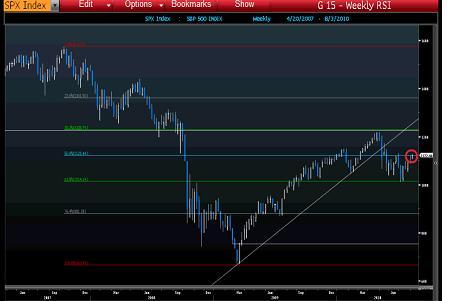 S&P Retracement August 4 2010