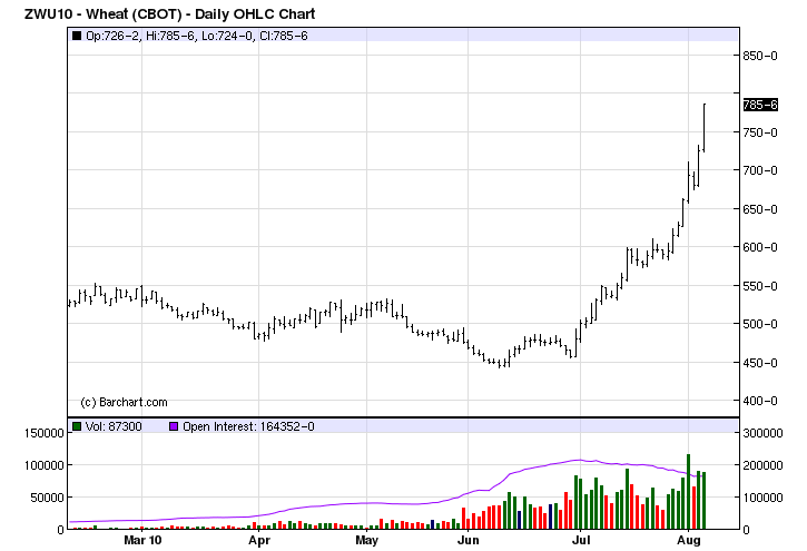September Wheat Futures Prices 2010