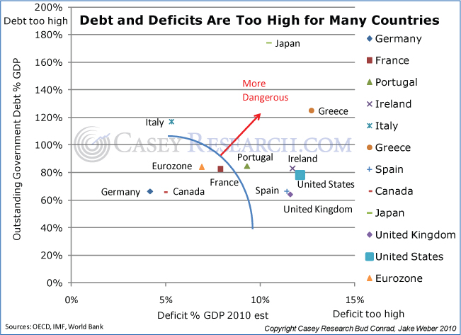 Soveign Debt Deficits 2010 US Japan Europe Chart
