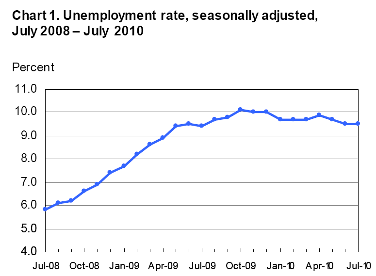 Unemployment Rate Chart United States 2010