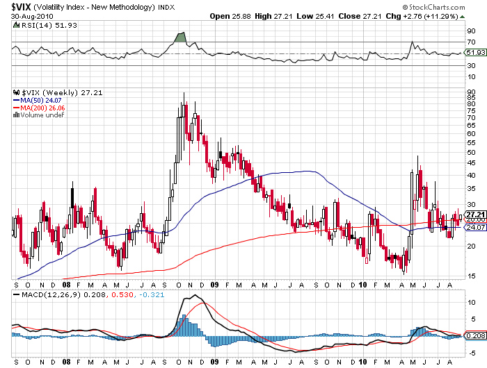 Volatility VIX VXX Price Chart September 2008 2009 2010