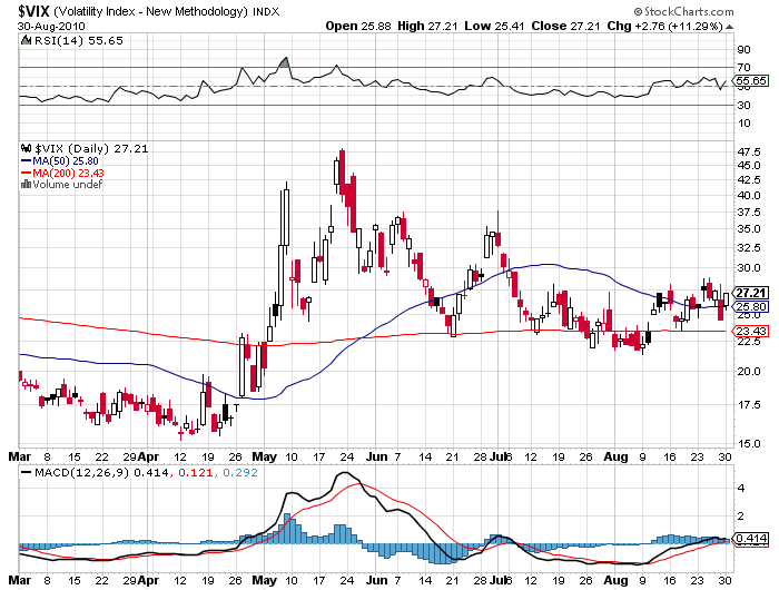 Volatility VIX VXX Price Chart September 2010