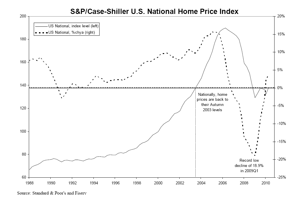Case Shiller Index Chart September 2010