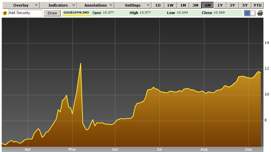 Greece 10 Year Bond Yields September 2010
