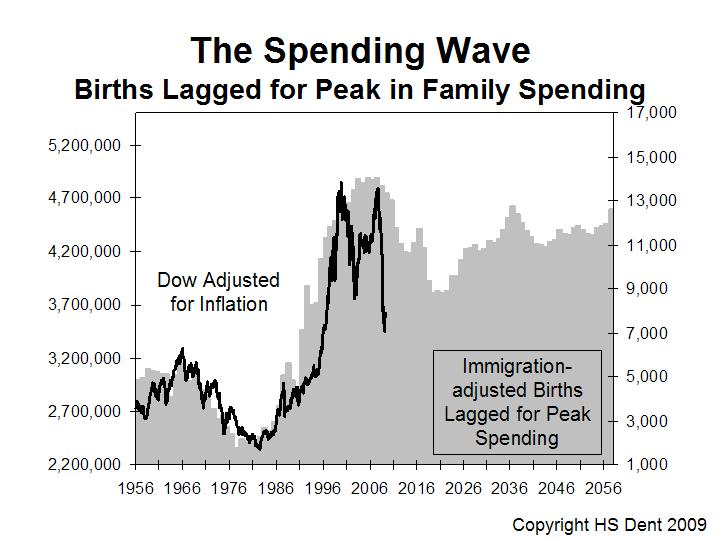 Harry Dent Spending Wave Chart