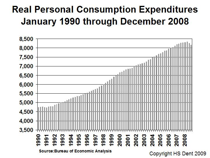 Personal Consumption Expenditures Harry Dent
