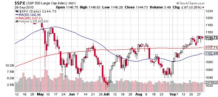 S&P 500 Price Chart September 2010