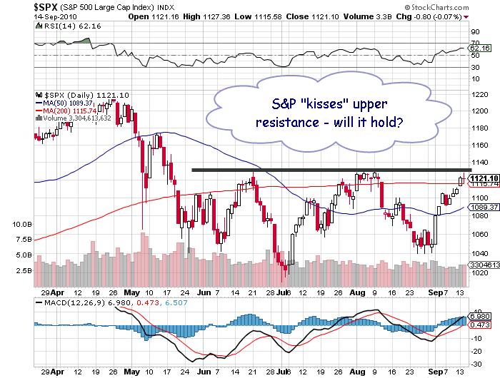 S&P price chart september 14 2010