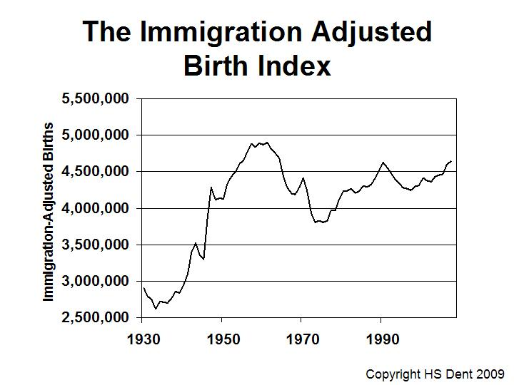 US birth index harry dent