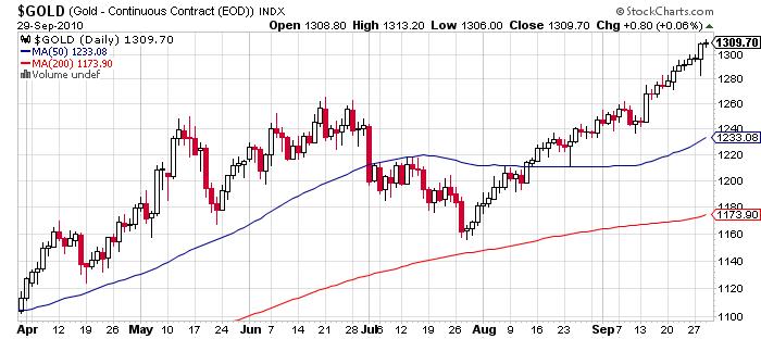 gold price chart september 2010