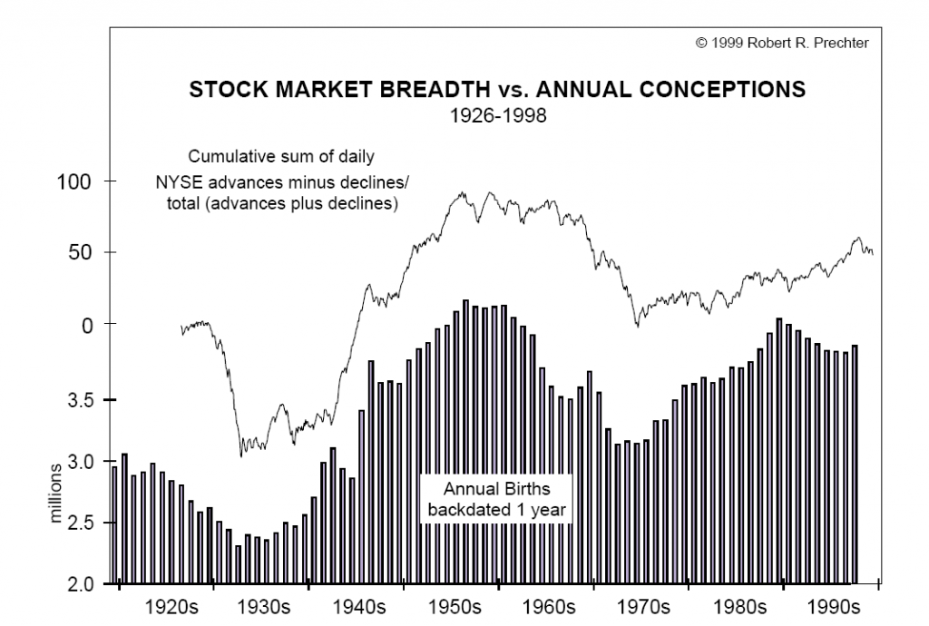 stock market prices and annual birthrate