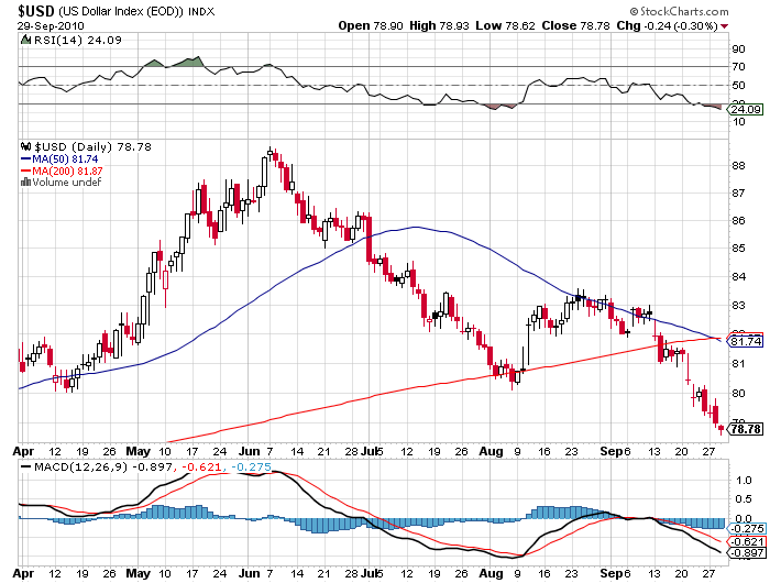 us dollar forex price chart september 2010