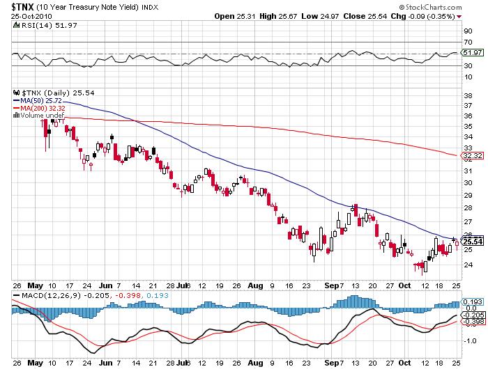 10 Year Treasury Yield October 2010