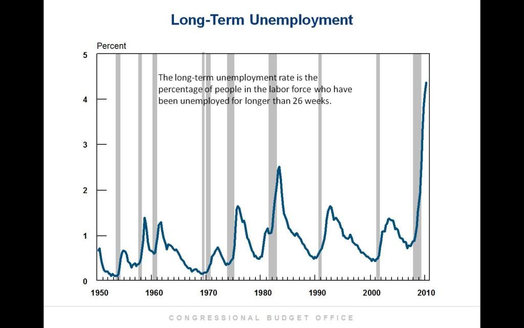 CBO Long Term Unemployment