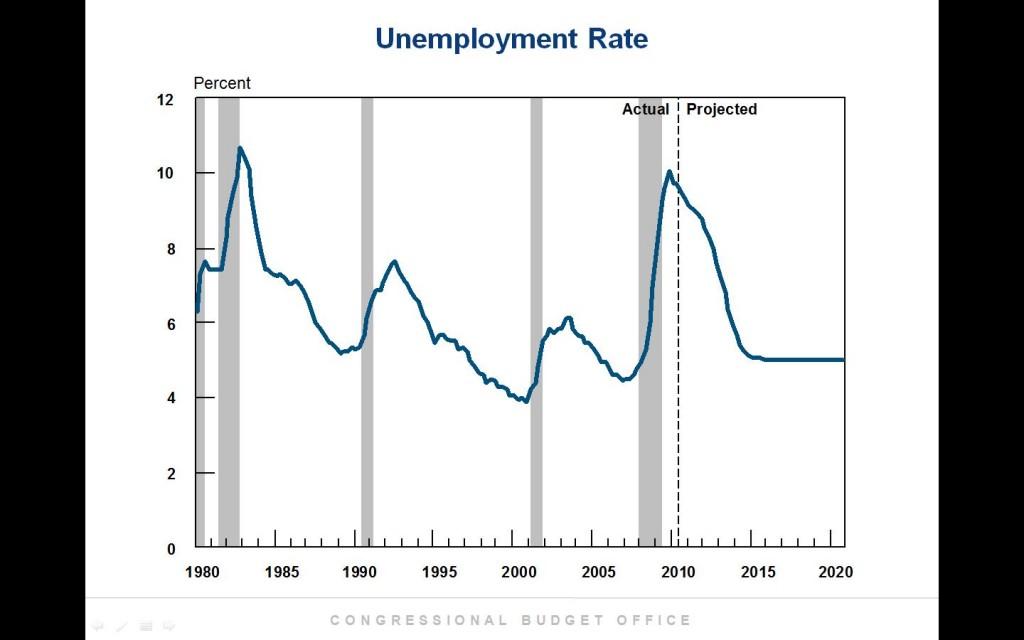 CBO Unemployment Projection