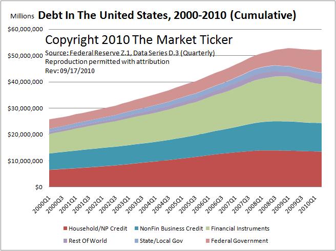 Z1 chart graph september 17 2010
