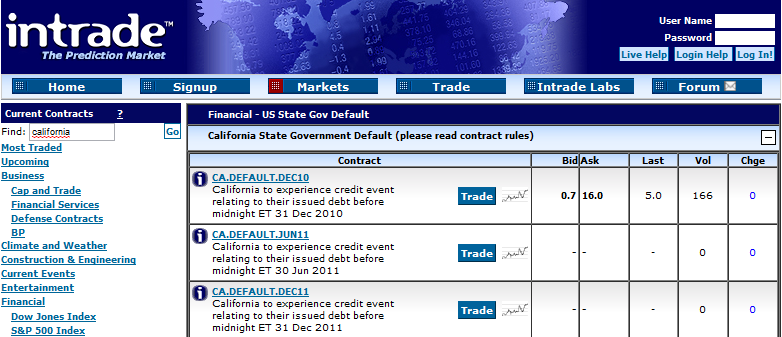 California Credit Default Futures Contract