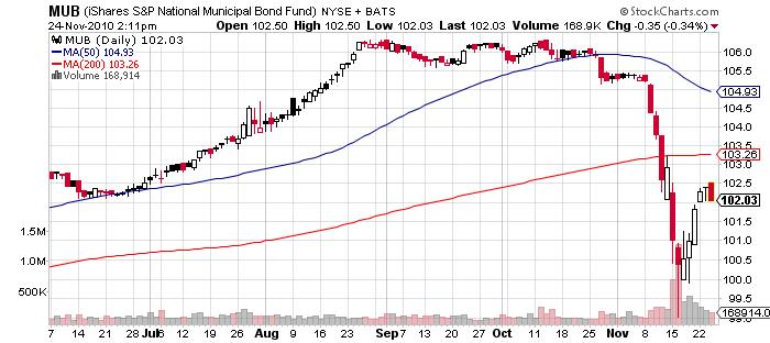 Muni bonds price chart crashing December 2010